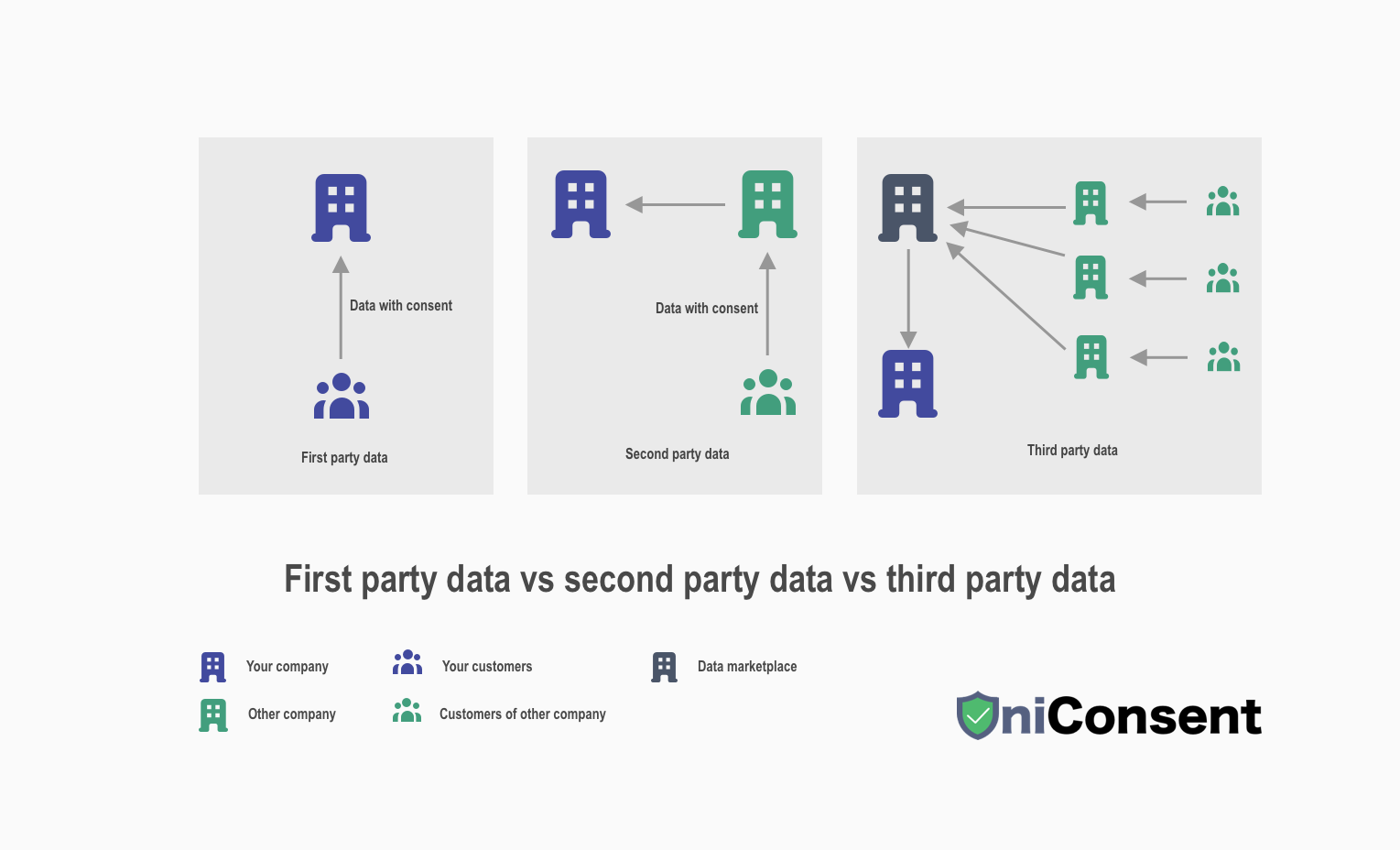 first party data vs second party data vs third party data